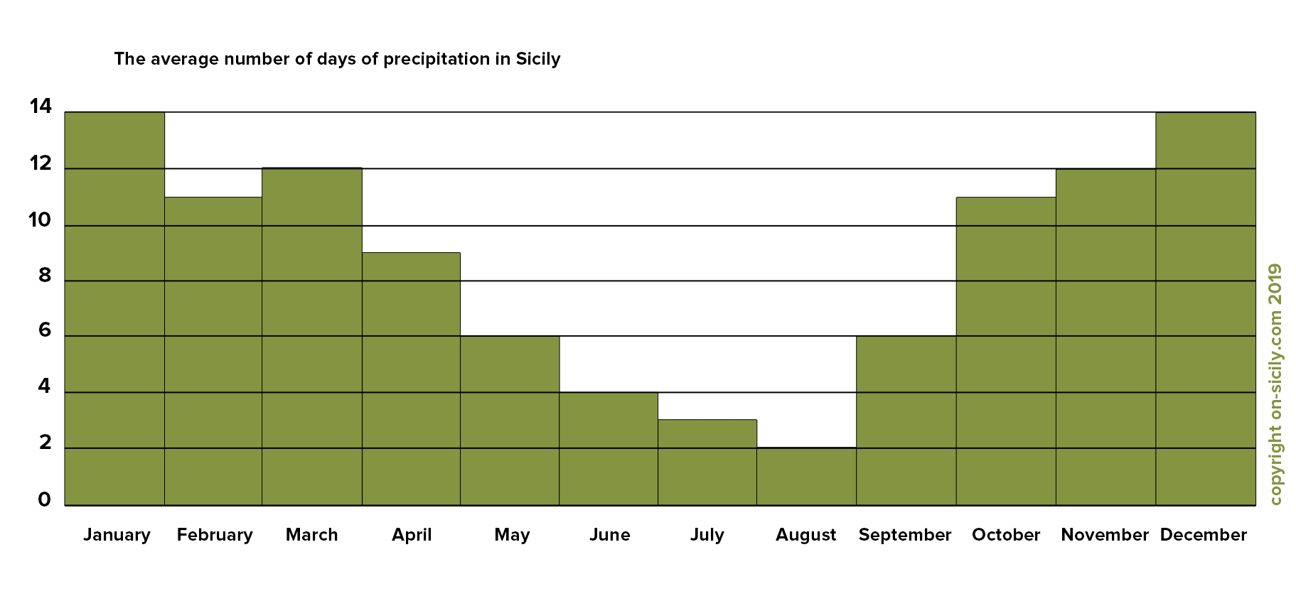 The average number of days of precipitation in Sicily