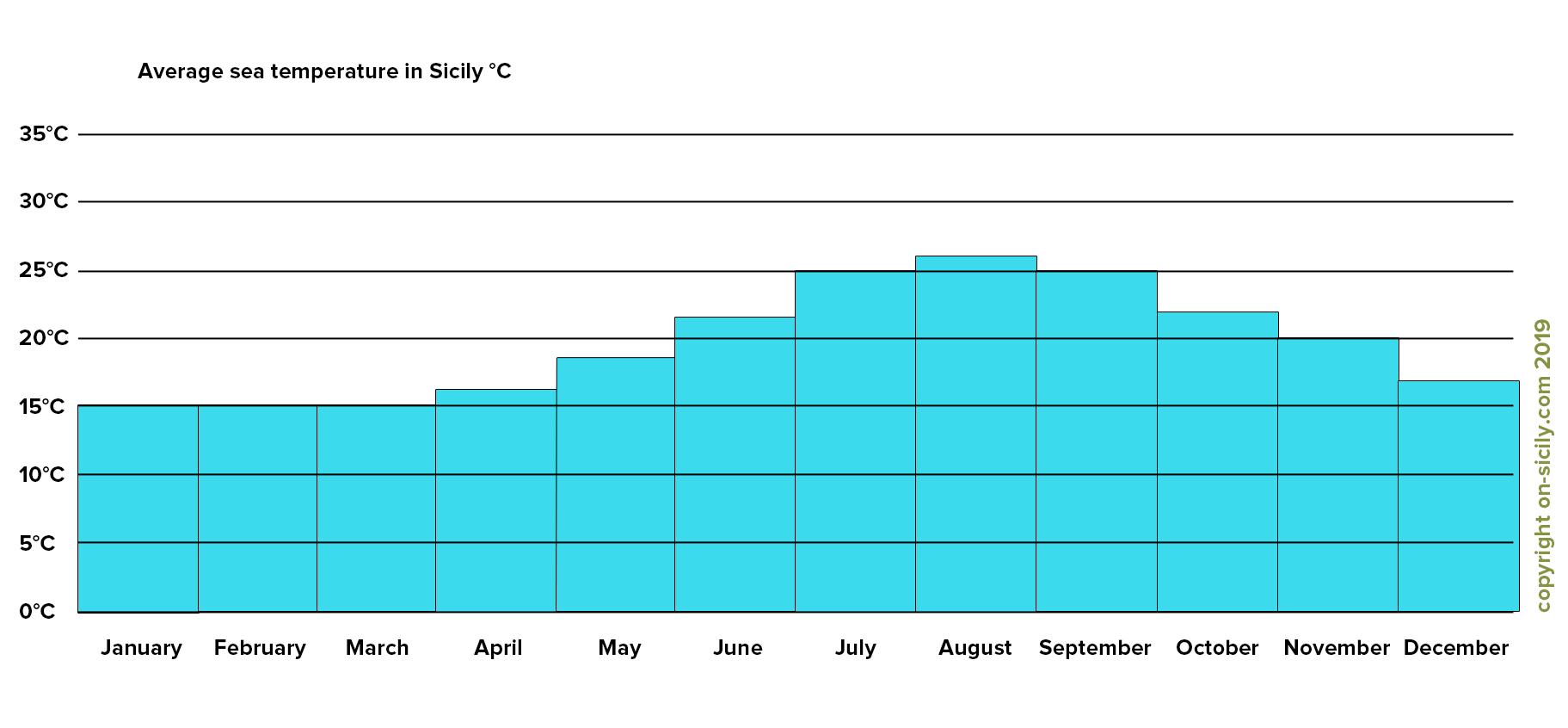 The average sea temperatures in Sicily