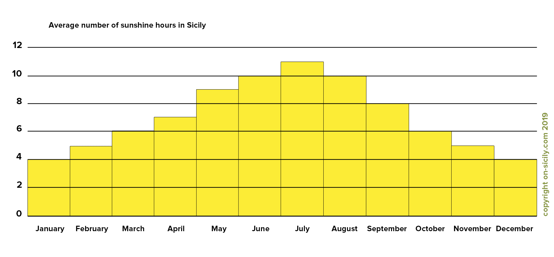 The average number of sun hours in Sicily